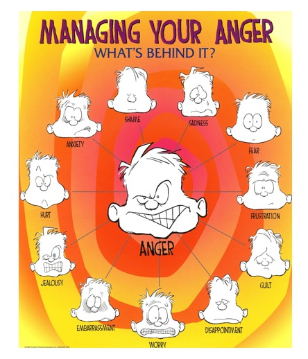behind anger